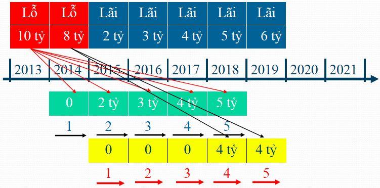 Hướng dẫn quyết toán thuế TNDN 2018