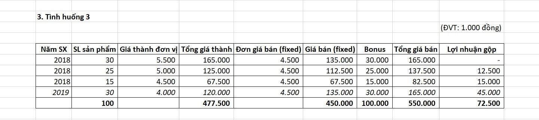 Tình huống 3 Ghi nhận kế toán đối với Learning curve cost